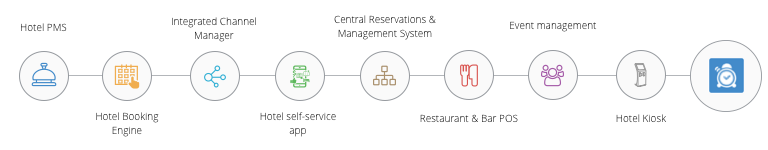 Clock PMS Suite | Hotel software reinvented
